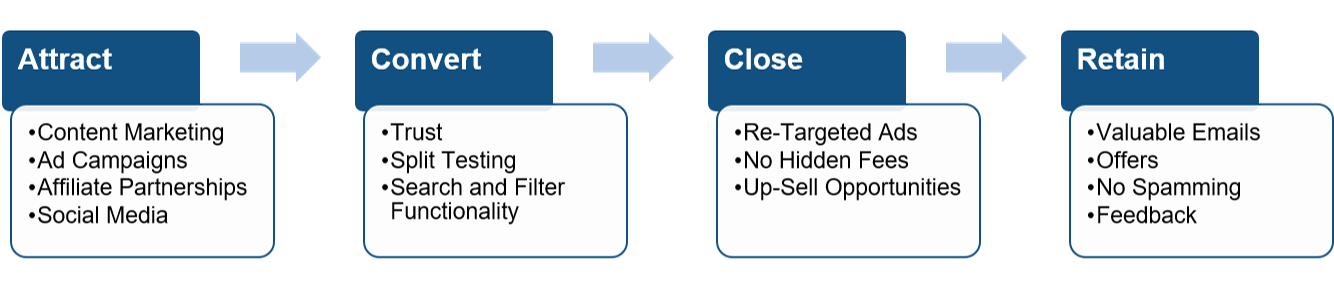 The-E-Commerce-Funnel-Simplified