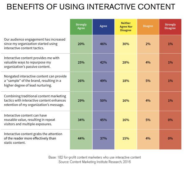 Benefits-of-Using-Interactive-Content